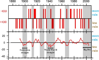 Historical graphs of Indian Ocean Dipole and rainfall patterns in Australia